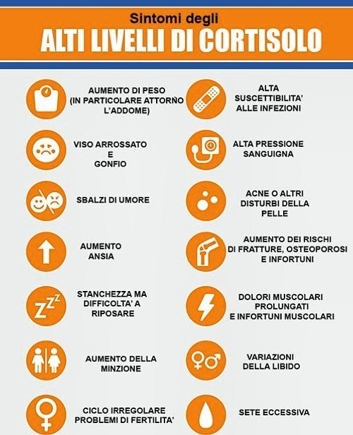 di cortisolo